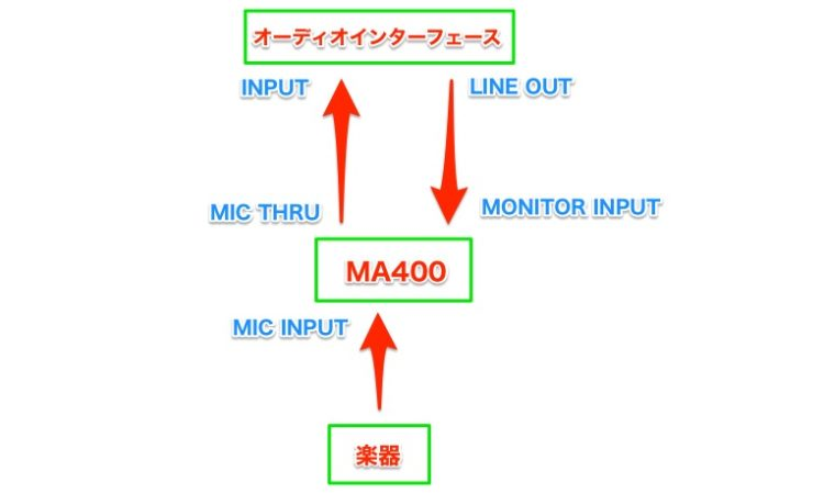 【レコーディング機材】BEHRINGER MA400を格安キューボックスとして使う。